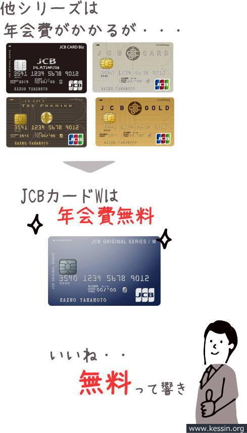 JCBカードは他シリーズは年会費がかかるがカードWは年会費無料の画像