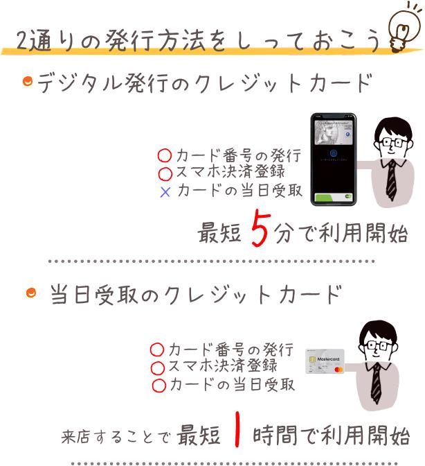 即日発行できるクレジットカードの図解
