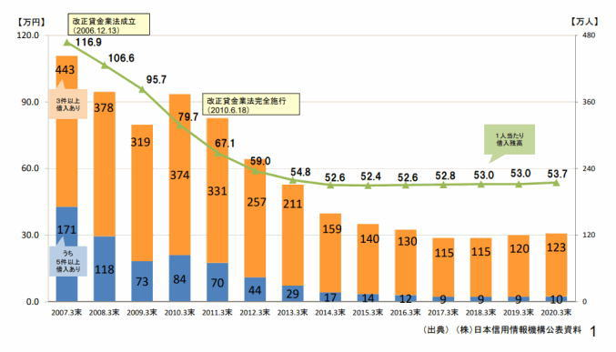 多重債務者の推移グラフ(金融庁)資料画像